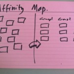 Affinity map sketch