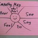 Empathy Map sketch