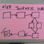 User Journey flow sketch