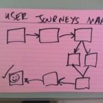 User Journey flow sketch